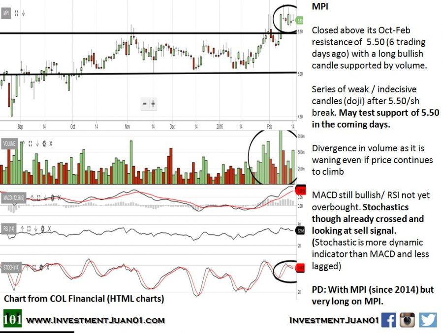 Technical Analysis: Metro Pacific (MPI) and Petron Corp (PCOR)