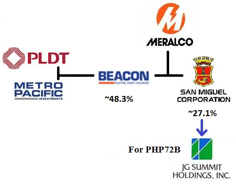 SMC Sells Meralco Shares to Gokongwei