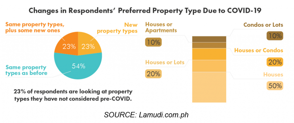 The Outlook by Lamudi: Eager Property Seekers, Diligent Brokers, and Developers Raring for Change